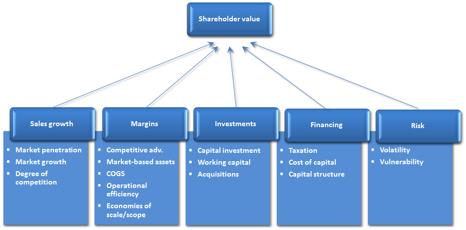 the importance of finance decision of corporate finance This video is meant for imt nagpur (india) students of mba term ii corporate finance this video discusses the financial decisions made by.